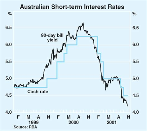 current 90 day bank bill rate bulletin november 2001 statement on monetary policy rba
