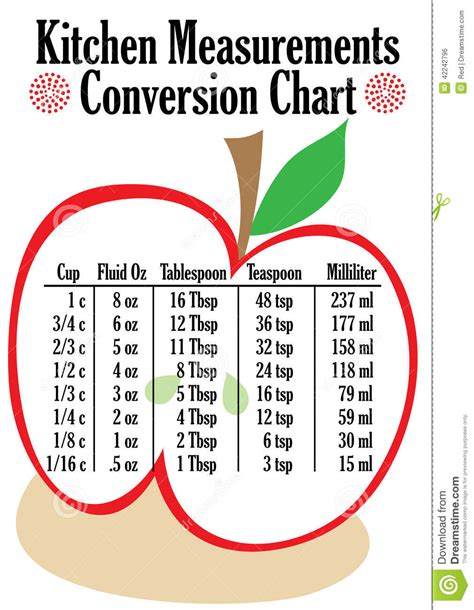 Table Spoons To Ounces by Kitchen Measurements Conversion Chart Stock Vector Image