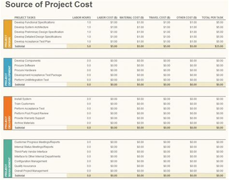 Budget Document Template by Project Budget Template Project Budget