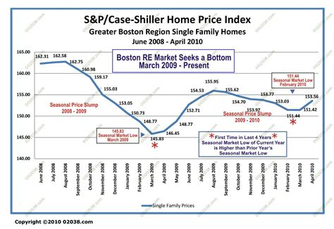 Greater Boston Home Prices Rise Greater Boston Home Prices Rise For Time In 8 Months
