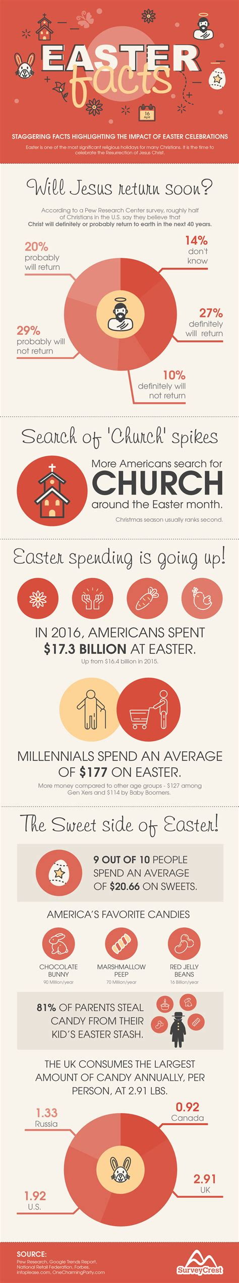 easter facts infographic easter facts highlighting the impact of