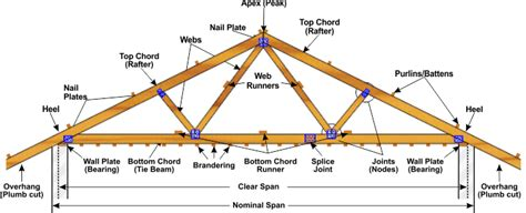 anatomy of roof framing rafters birdsmouth rafters small cabin forum