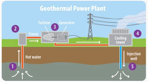 as global demand for electricity grows, geothermal energy