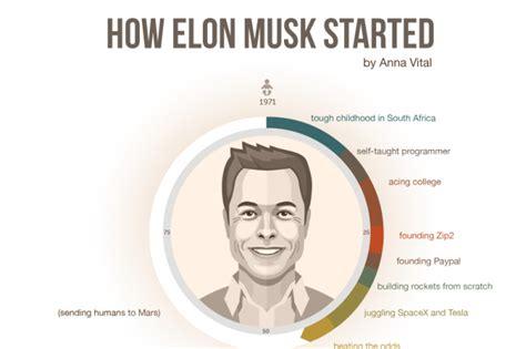 elon musk ebay el tony stark de la vida real que est 225 cambiando al mundo
