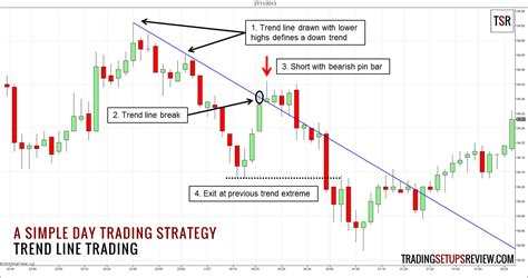do pattern day trading rules apply to futures template for a simple day trading strategy trading