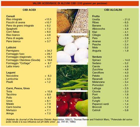 ph alimenti alcalinizzati coi prodotti dxn tabella dei cibi acidi e