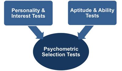 employee selection tests what are they