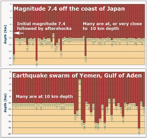 earthquake depth odd 10 km depth aftershocks of 7 4 earthquake japan