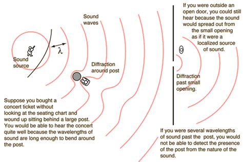 pattern definition sound topic 4 waves ib physics