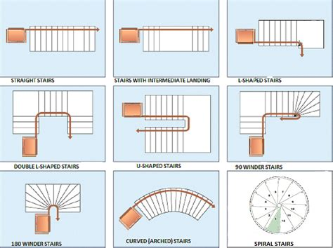 stair plan stair shapes an architect explains architecture ideas