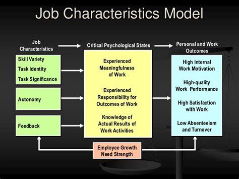 elements job design and job characteristics week 5 ch 6