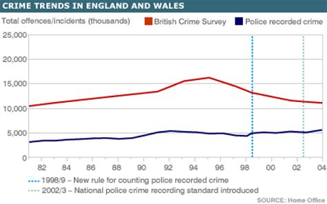 crime pattern vs trend public policy and the past march 2012