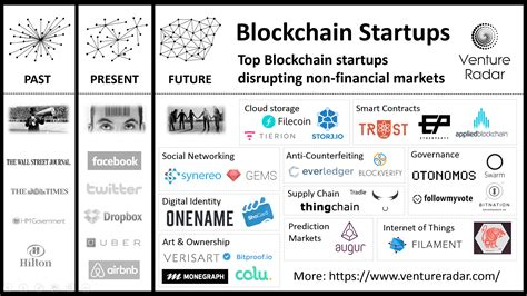 blockchain enabled applications understand the blockchain ecosystem and how to make it work for you books the uk s 25 new fintech startups ventureradar