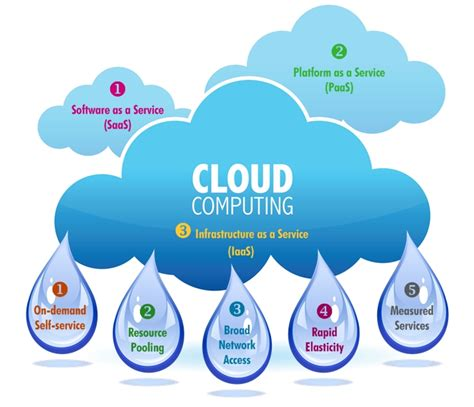 best cloud service encryption for all cloud storage best web design and