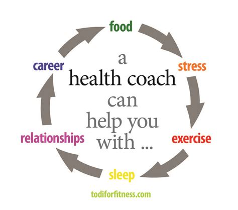 Become A Health Coach Holistic Mba by 25 Best Ideas About Health Coach On