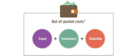 Out Of Pocket out of pocket costs wellmark