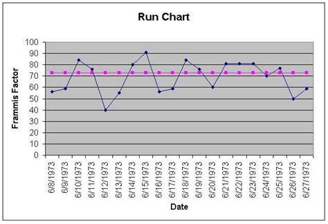 Run Chart Wikipedia Free Run Chart Template