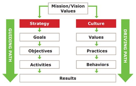 flock not clock align processes and systems to achieve your vision books build a culture that supports strategy implementation