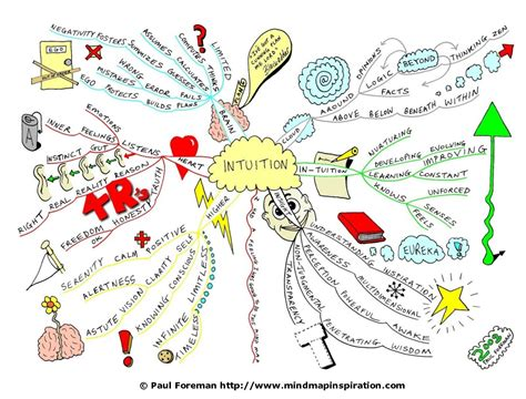 intelligence concept map what is intelligence intuition kosmo people resources on taking action