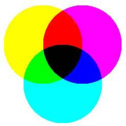 what 2 colors make black color tutorial cmyk