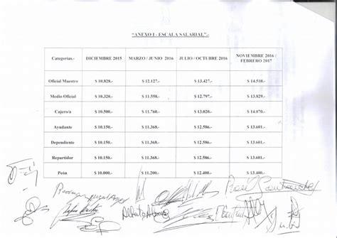 sueldo mayo gastronomico 2016 paritarias de los gastronomicos 2016