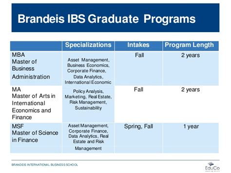 Brandeis Mba Class Profile by Brandeis International Business School Presentation