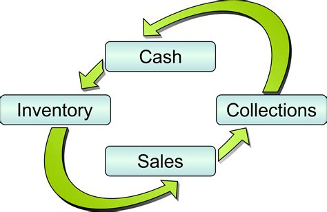 working capital diagram image gallery working capital