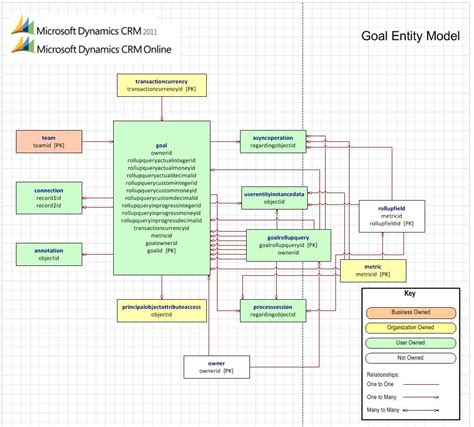entity relation diagram microsoft dynamics crm 2011 entity relationship diagram