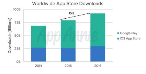 Play Store Vs App Store Play Store Vs Apple S App Store A Comparison