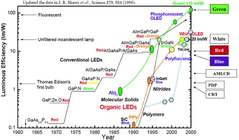 efficient organic light emitting diodes oleds centre of and advanced cosdaf city of hong kong