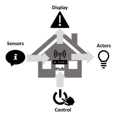 smart home setup an all diy guide inharmony