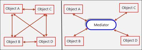 mediator pattern gang of four mediator pattern spring framework guru