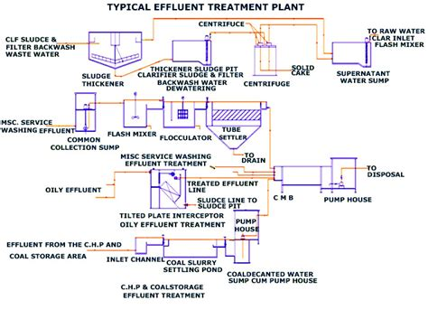 design guidelines for drinking water systems effluent treatment plant etp