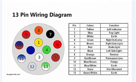 caravan wiring diagram 13 pin wiring diagram
