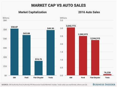 Dass Apple Tesla Kauft Ist Gar Nicht Mehr So Verr 252 Ckt