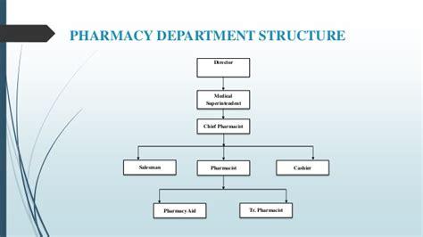 organization pattern of hospital pharmacy jishnu organiations study at pvs hospital
