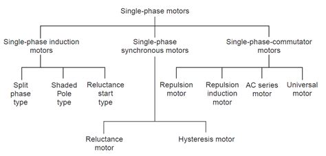 types of starting capacitors types of single phase motors engineering articles