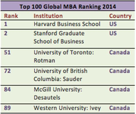 Top 10 Mba Programs In Canada by Top 5 Reasons To Do An Mba In Canada