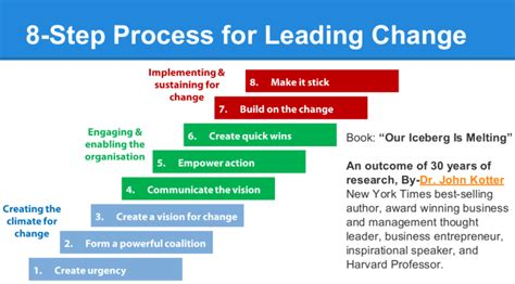 leading change with a kotter s eight step change model pdf