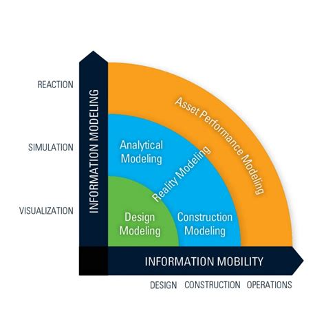bentley academy bim processes are impossible to ignore informed