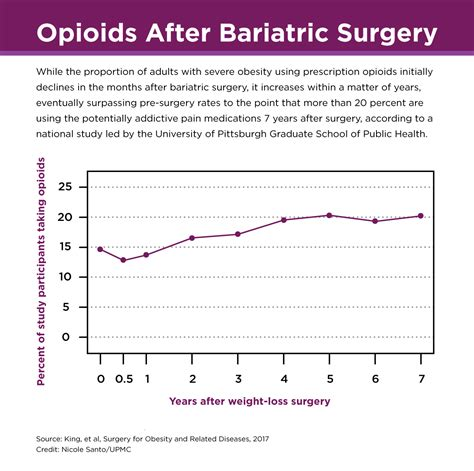 one in five surgical weight loss patients take prescription opioids seven years after surgery