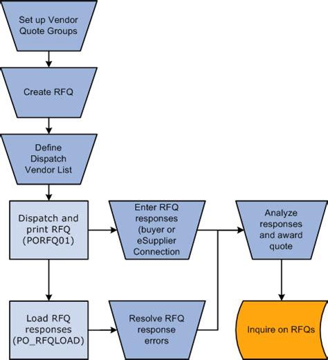 ticker diagram definition peoplesoft enterprise purchasing 9 1 peoplebook