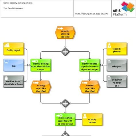 open source process mapping open source and free software alternatives part 20