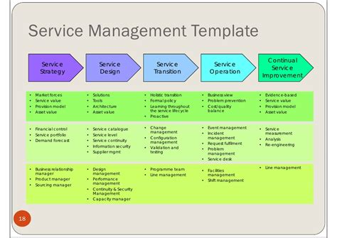 service strategy template resources project management office