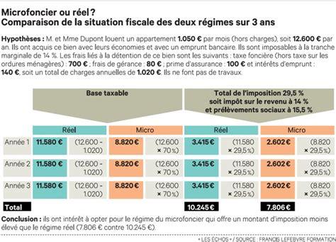 Impot Locaux Meublé by Imposition Revenus Locatifs Commerciaux
