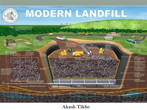 landfilling