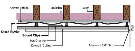 Soundproofing An Existing Ceiling Using Soundproofing How To Soundproof Ceiling