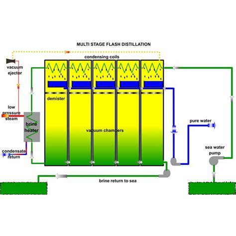 design of multi effect distillation water desalination using multi stage flash distillation msf