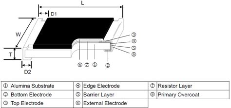 thick resistor construction trimmable resistor rt series manufacturers viking