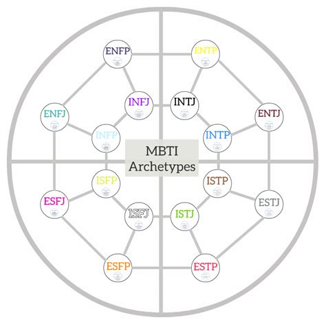 enneagram printable version mbti stereotypes analogies and associations